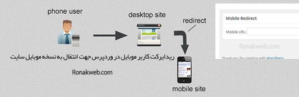ریدایرکت کاربر موبایل در وردپرس - انتقال به نسخه موبایل سایت